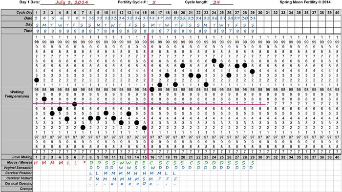 FAM chart